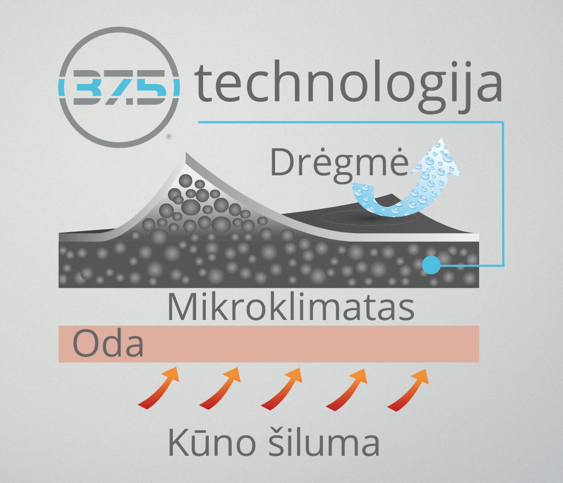37.5 tehnoloogia